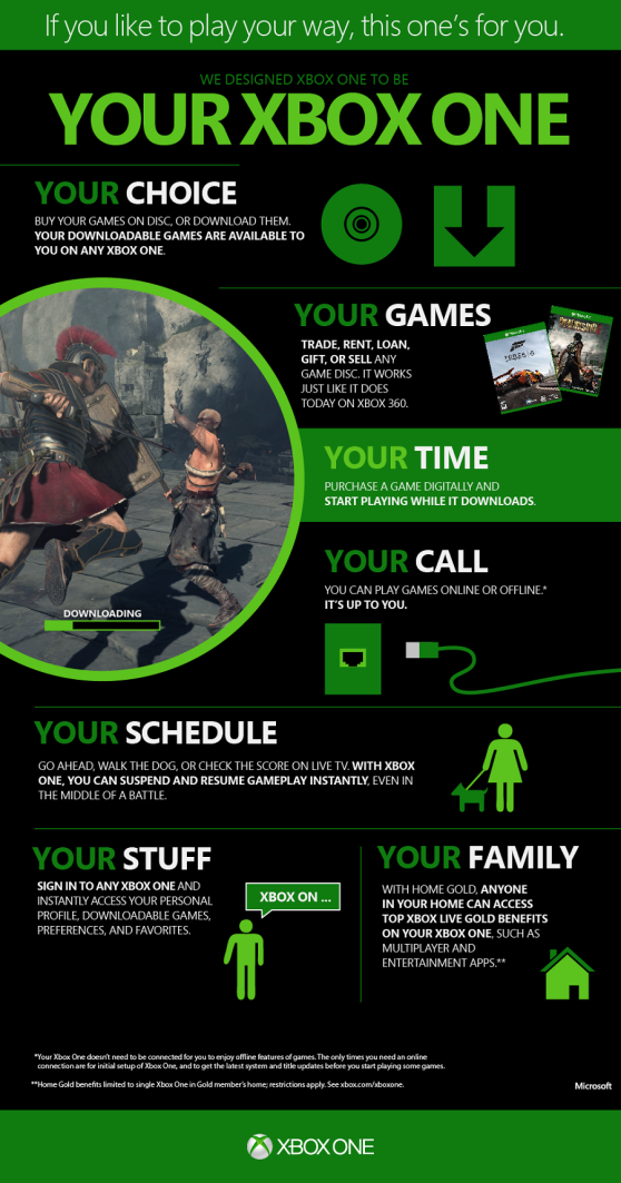 Xbox infographic