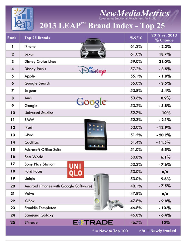 25 Of The Most Loved Brands In America Are Tech Survey