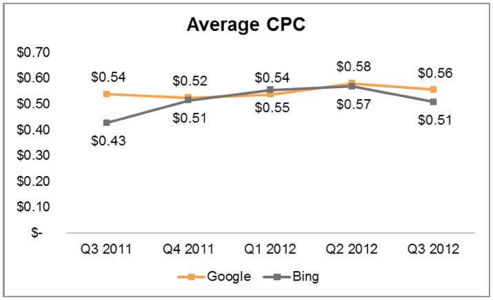 Average cost per click