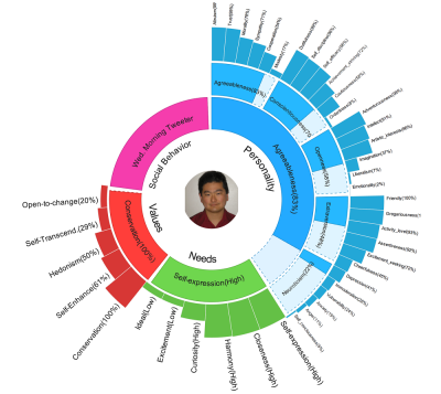 IBM researcher can decipher your personality from looking at