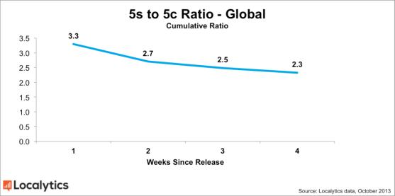 Global-5s-5c-ratio-chart-1024x509