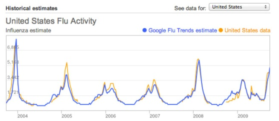 Google U.S. flu data comparison