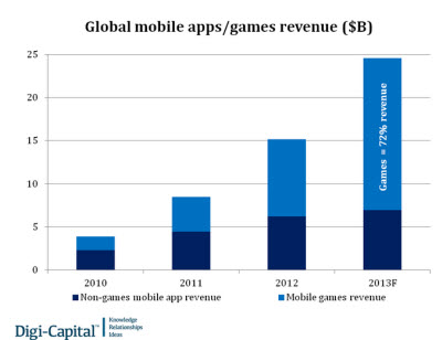 Games are a bigger portion of mobile app downloads.