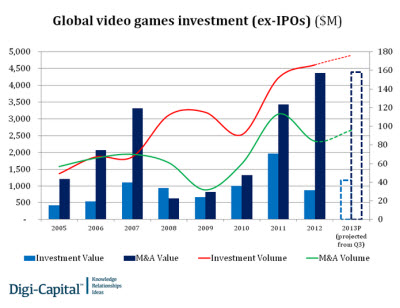 Game investments are picking up.