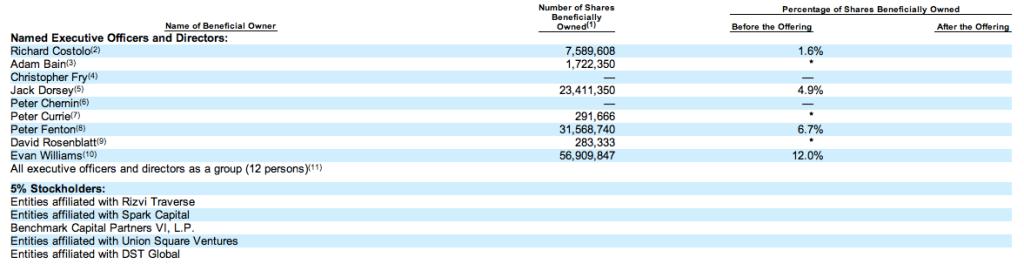 Twitter stockholders