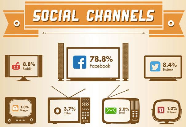 social sharing second screen facebook
