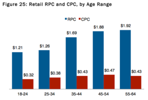 Facebook revenue per click and cost per click, by age range