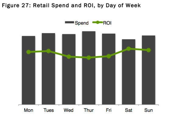 Facebook advertiser spend and ROI by day of week
