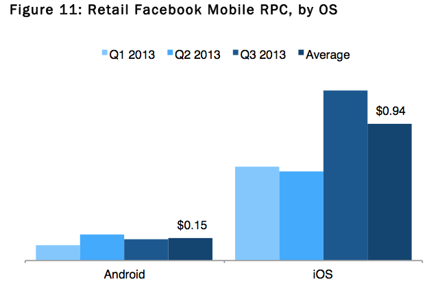 ios versus android ad revenue