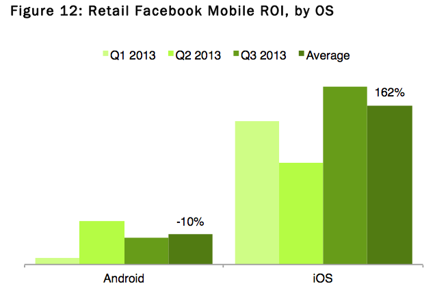 ios android ad revenue facebook