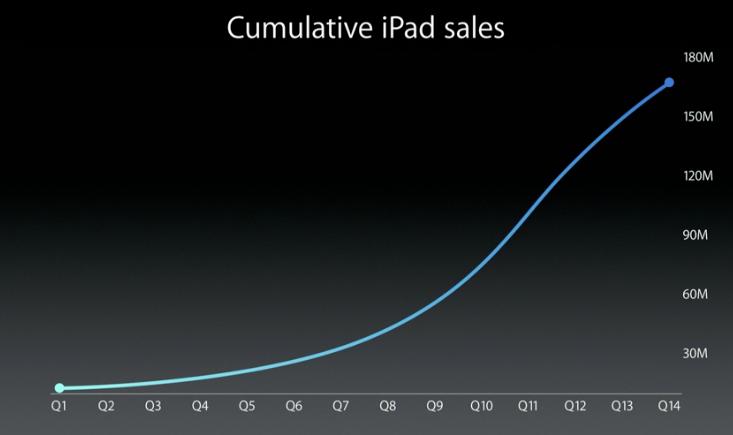 ipad cumulative sales