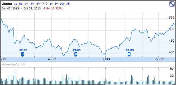 AAPL 2013 year to date