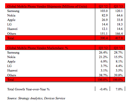 Global Mobile Phone Vendor Shipments and Market Share in Q3 2013