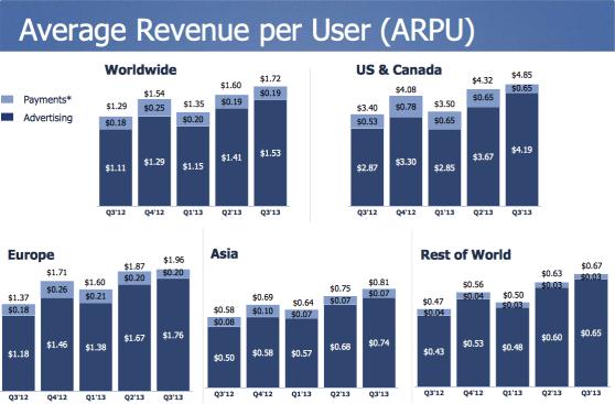facebook average revenue per user