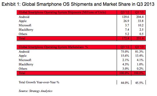Global Smartphone OS Shipments and Market Share