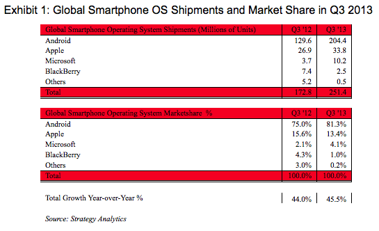 Global Smartphone OS Shipments and Market Share