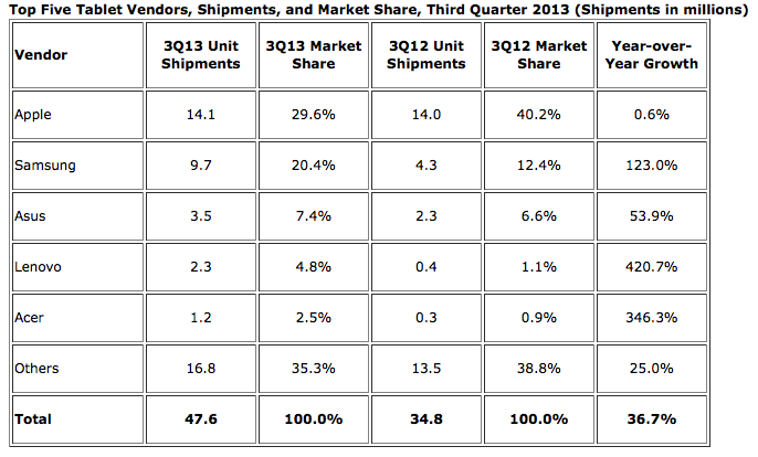 Top Five Tablet Vendors, Shipments, and Market Share, Third Quarter 2013