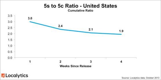 US-5s-5c-ratio-chart-1024x510
