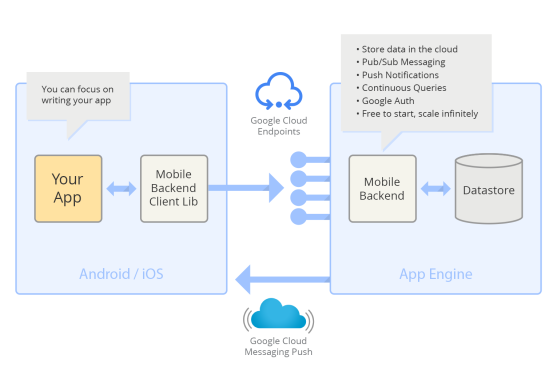 Google mobile backend starter