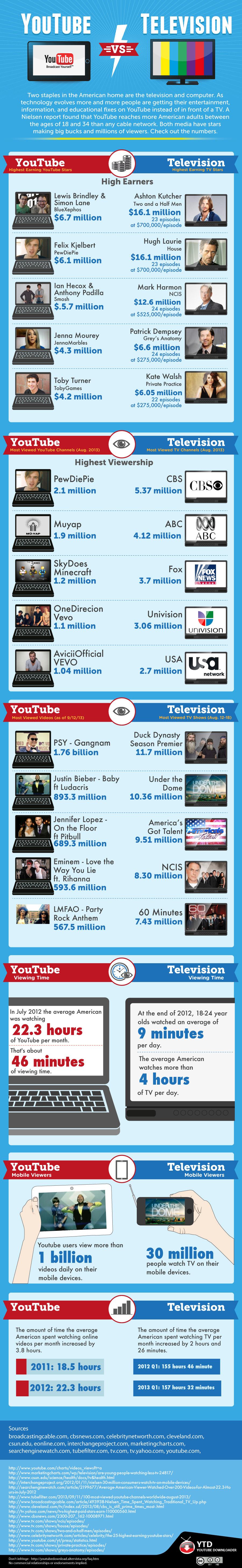 YouTube versus TV