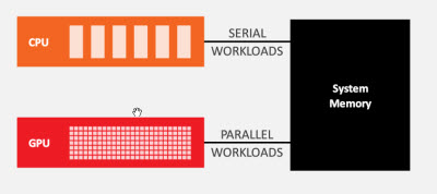 Heterogenous system architecture makes it easy for CPUs and GPUs to share resources.