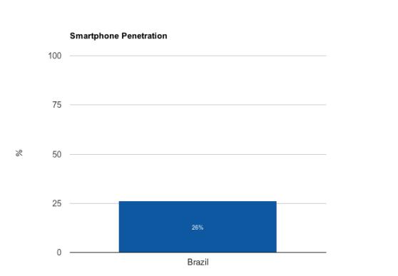 brazil-smartphones