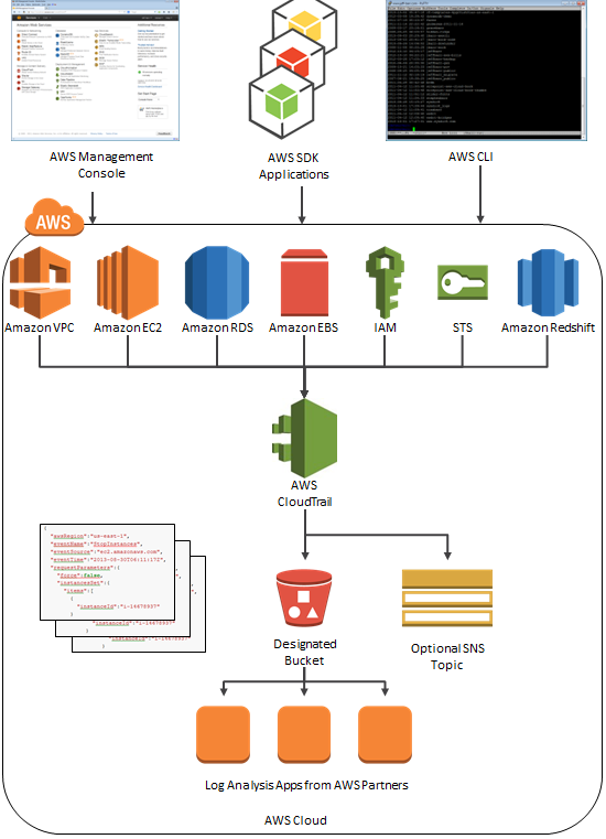 Track API activity with AWS CloudTrail, Amazon's newest
