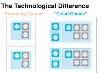 Flare's cloud games could be better than streaming games.