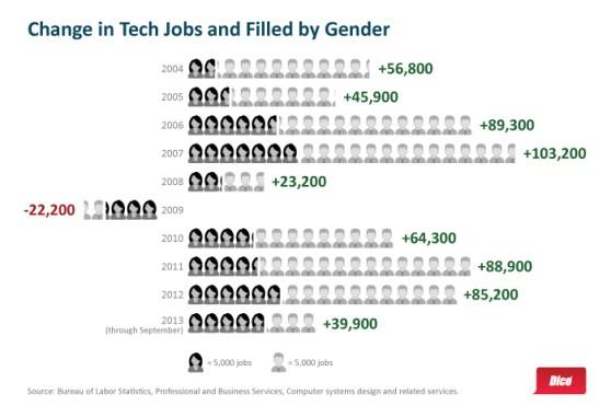 gender tech dice