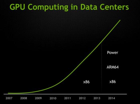 GPUs in data centers