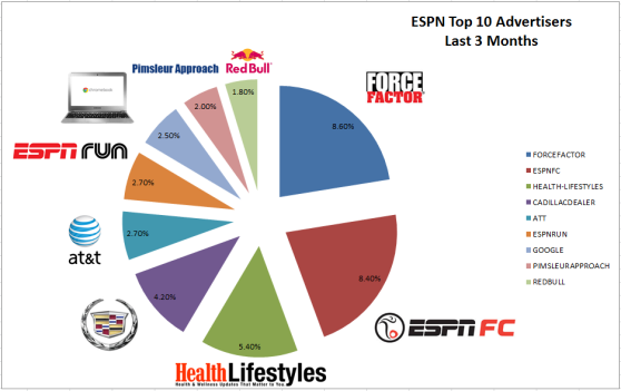 ESPN's top advertisers in the last three months