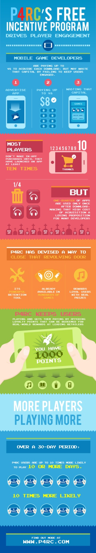P4RC Infographic