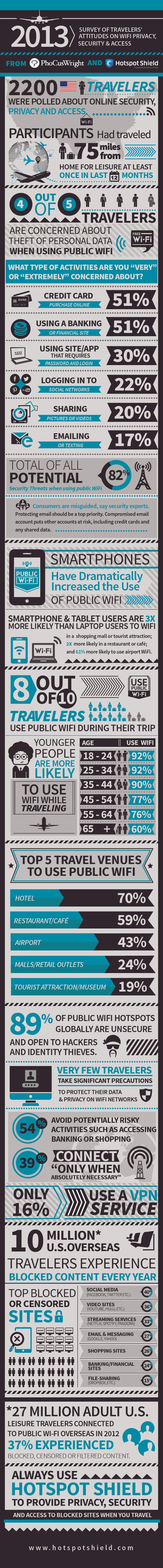 Public Wi-Fi infographic
