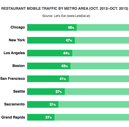 Mobile traffic to web sites varies by metro region.