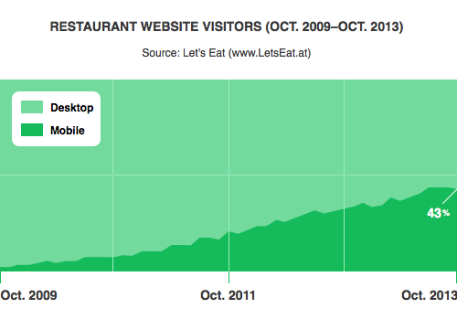 Percentage of traffic to restaurant websites that is mobile, 2009-2013.