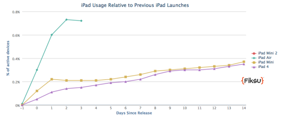 iPad Air sales rate