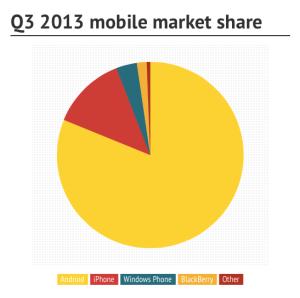 mobile market share Q3 2013