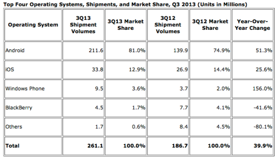 Q3 2013 mobile market share Android IOS