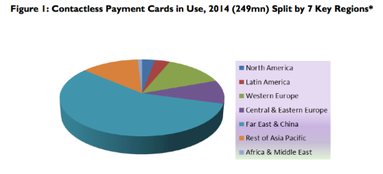 contactless credit cards market growth