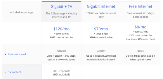 google gigabit internet