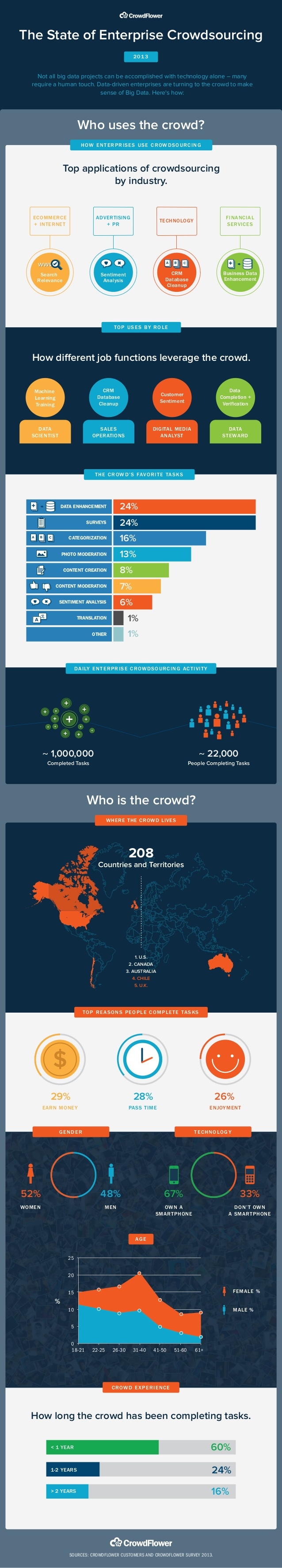 State of Crowdsourcing infographic
