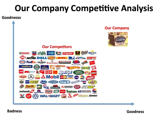 Traditional competitive analysis slide