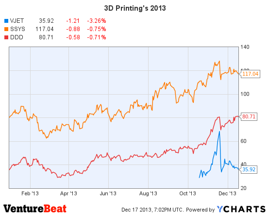 3D-printing-price
