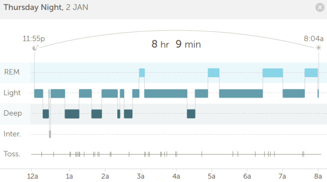 The analytics deliver data on the quality of your sleep.