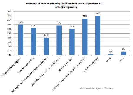 Big data survey 1010 Hadoop