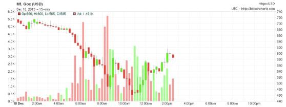 Bitcoin's value on the Mt. Gox exchange, Dec. 18
