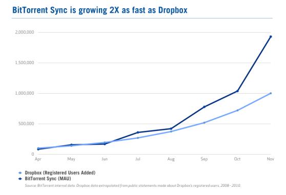BitTorrent-Sync-Growth