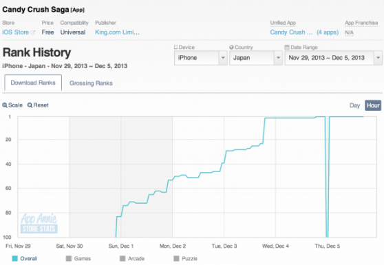 Candy Crush Saga's performance on iPhone over the last few days.