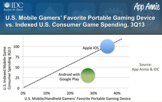 Consumer spending is more than three-times greater on iOS than Android's Google Play market.