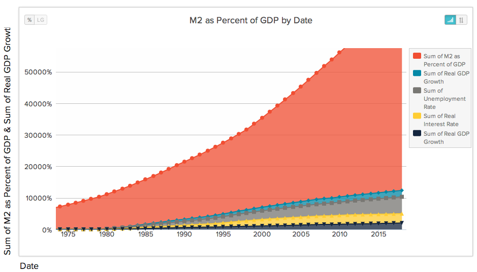 Messing around with visualizations of free data sets in DataHero.
